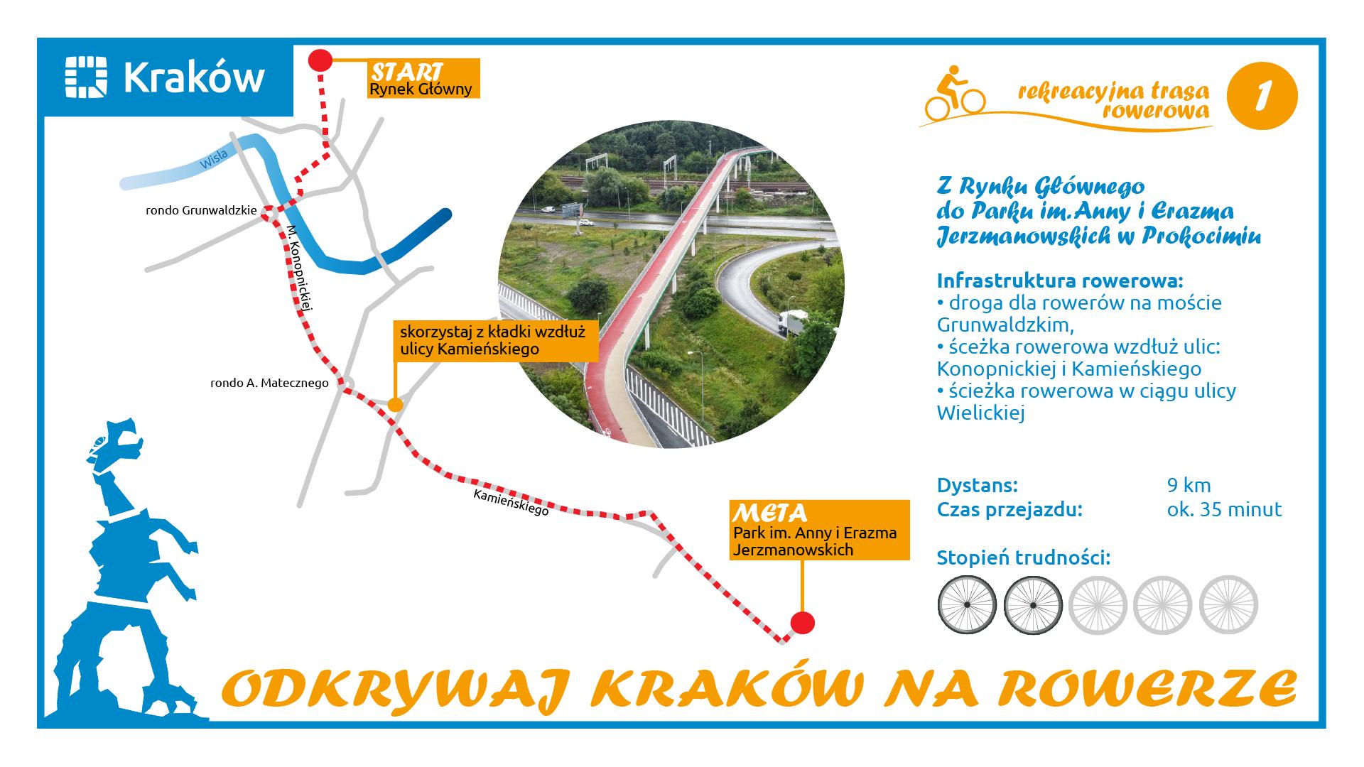 Zdjęcie Kraków w formie – Rowerem w poszukiwaniu fontanny prof. Zina